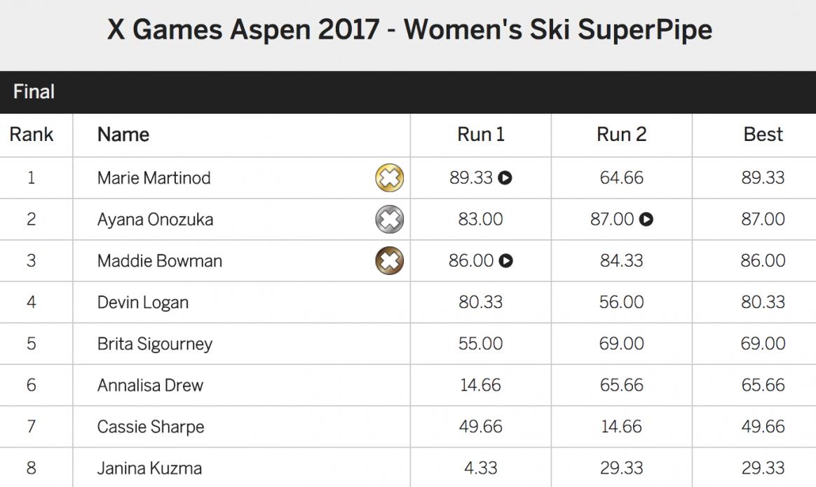 X Games Aspen 2017 Women's Ski Superpipe finals results