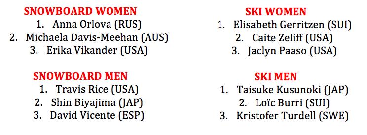 Results Freeride World Tour Qualifier Hakuba