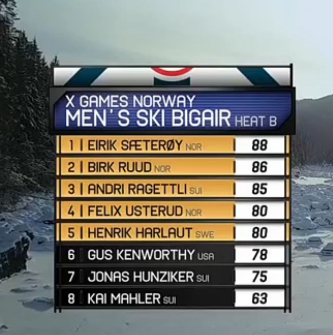 X Games Ski Big Air Elimination heat B results