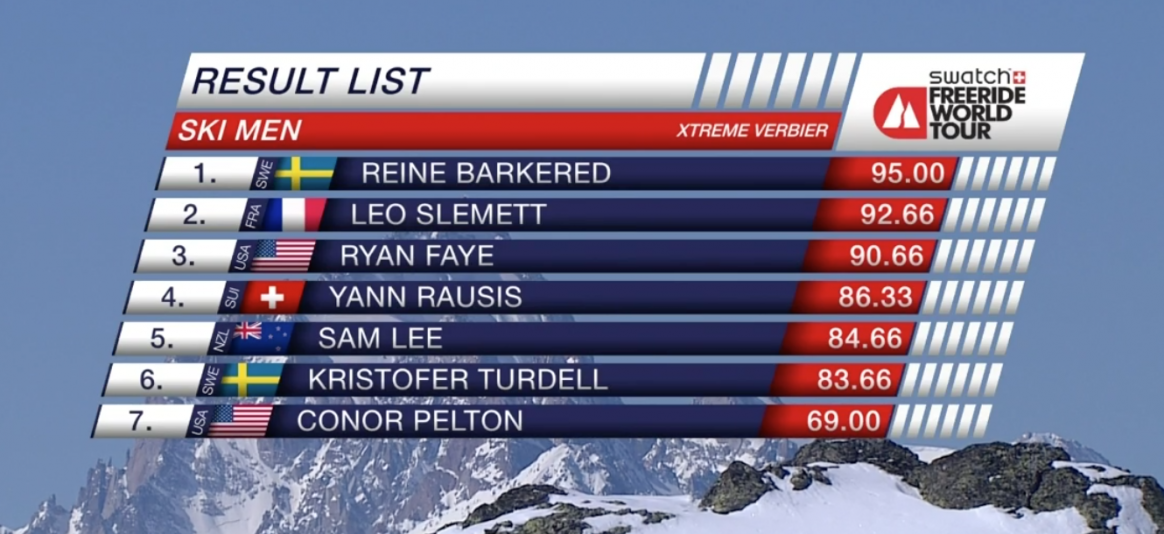 Freeride World Tour XTreme Verhier Men Ski final results
