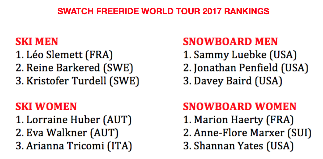 Freeride World Tour Overall Ranking