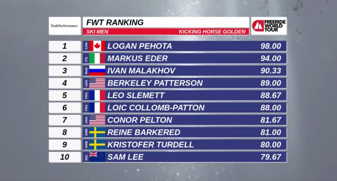 Freeride World Tour Kicking Horse results men