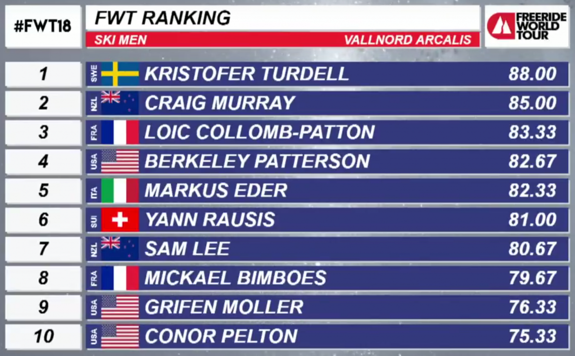 Mens Ski Results Freeride World Tour Vallnord Arcalis 2018
