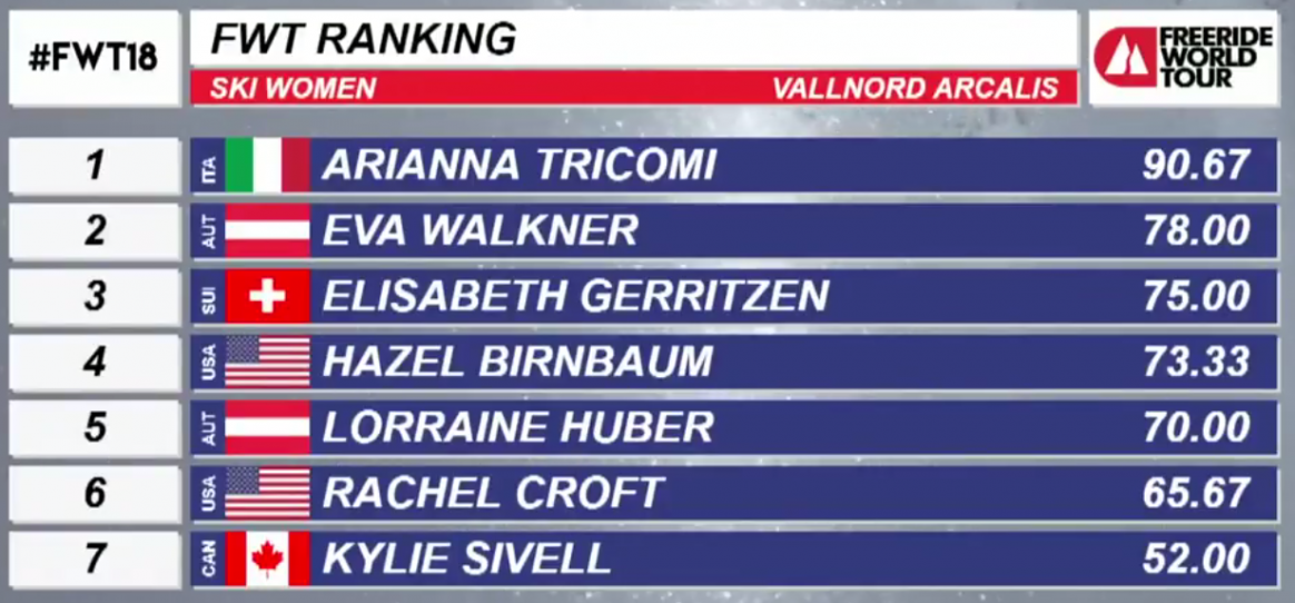 Women's ski results, Freeride World Tour Vallnord-Arcalís, 2018
