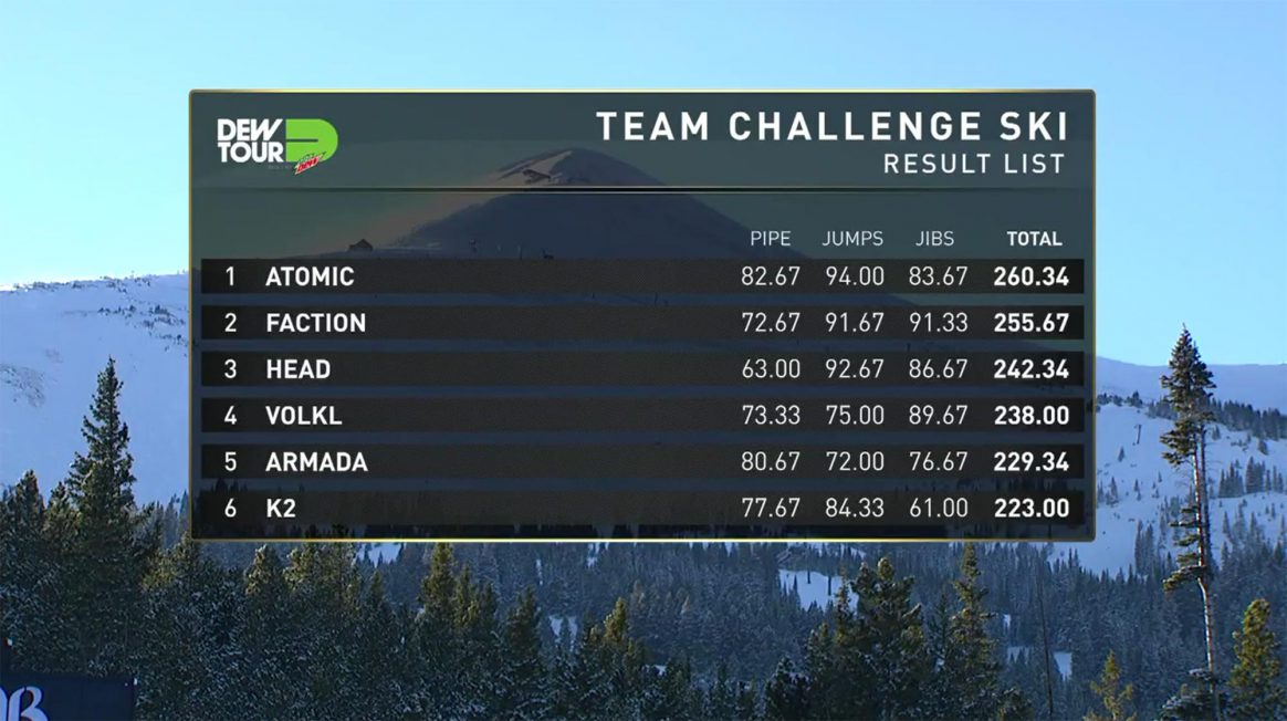 TeamChallenge-results