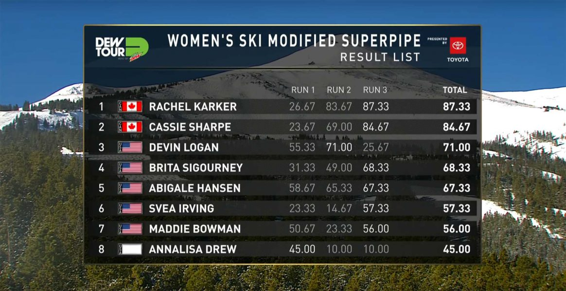 Womens results, 2018 Dew Tour modified superpipe