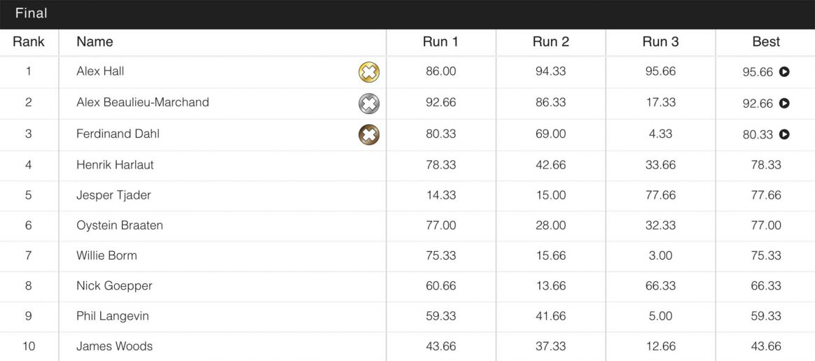 Mens-Slopestyle-Final-Results